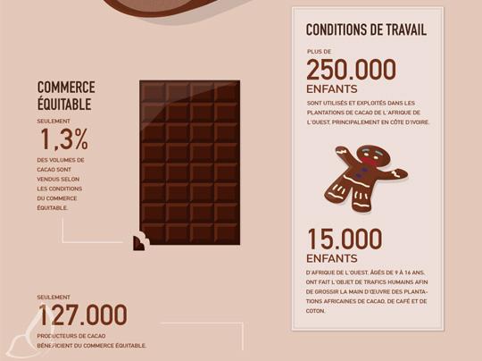 , Salon du Chocolat 2011 : Ateliers Cacao et Commerce Equitable