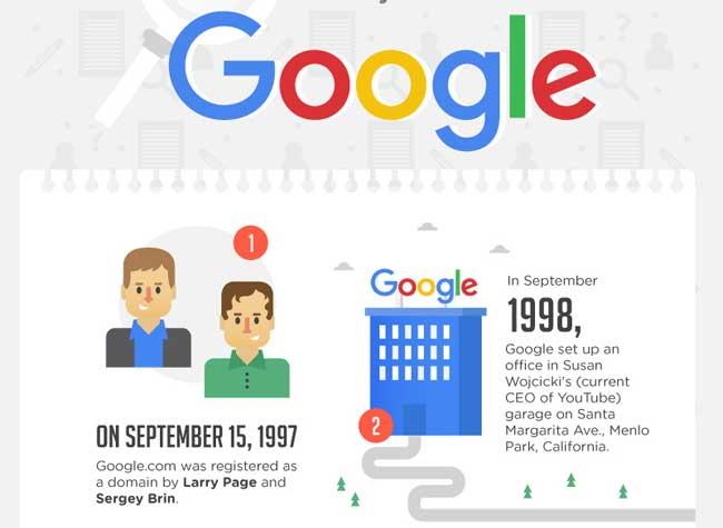 google infographie histoire profits 1 - 55 Faits que Vous Ignorez Encore sur Google (infographie)