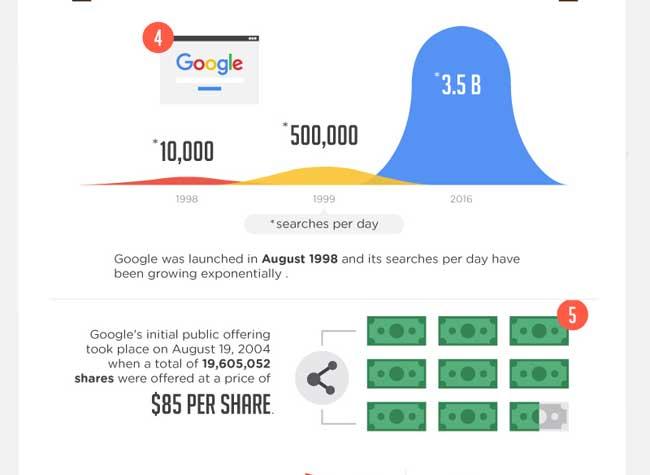 , 55 Faits que Vous Ignorez Encore sur Google (infographie)