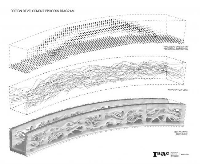 pont pietons impression 3d espagne iaac 4 - Le Premier Pont au Monde Imprimé en 3D est en Espagne (video)