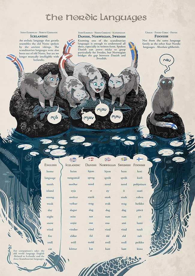 arbre langues minna sundberg, L'Arbre Généalogique des Langues Merveilleusement Illustré