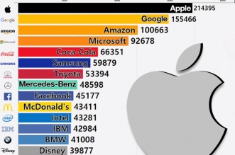 top global brands marques 2019 apple google amazon 1 331x219 - Top 15 des Meilleures Marques, 10 Ans d'Evolution Mouvementée (video)