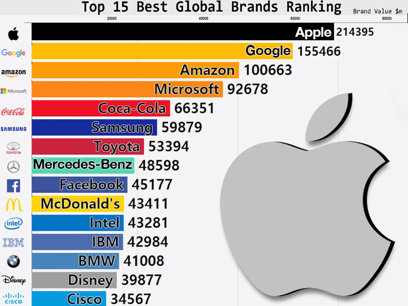 top global brands marques 2019 apple google amazon 1 - Top 15 des Meilleures Marques, 10 Ans d'Evolution Mouvementée (video)